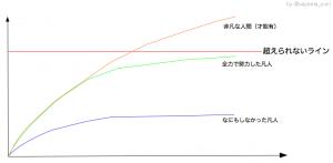 こんな曲線