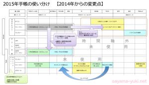 2015年手帳、2014年からの主な変更点